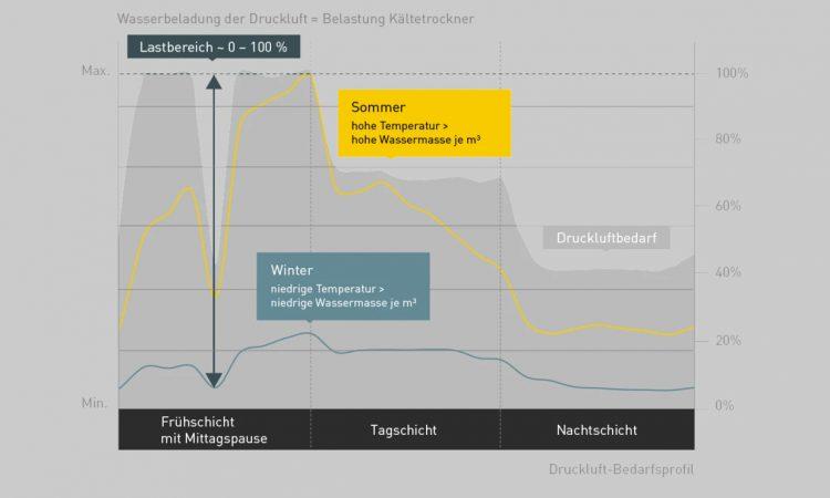 SECOTEC_energieffizient_Drucklufttechnik-Fürst